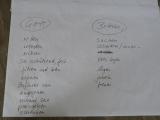 024-Gruppenarbeit-zum-Psalm-31-2.JPG